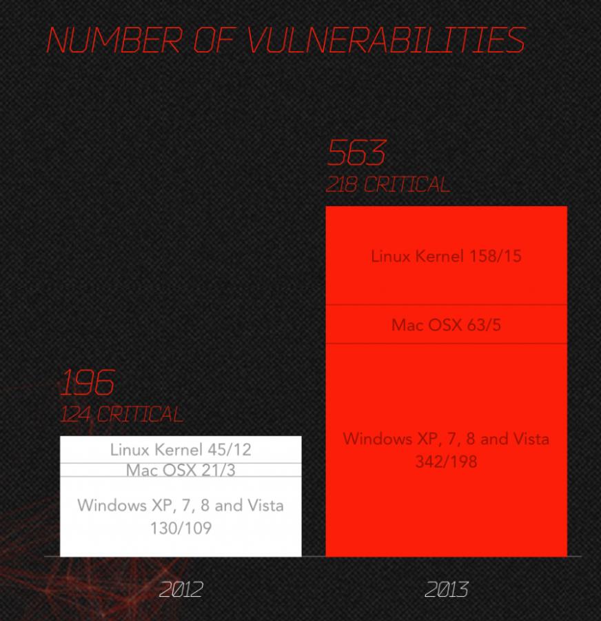 OS exploits