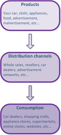 Distribution channel